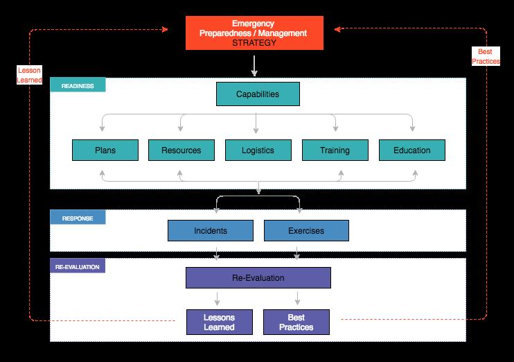 Emergency management System (1)