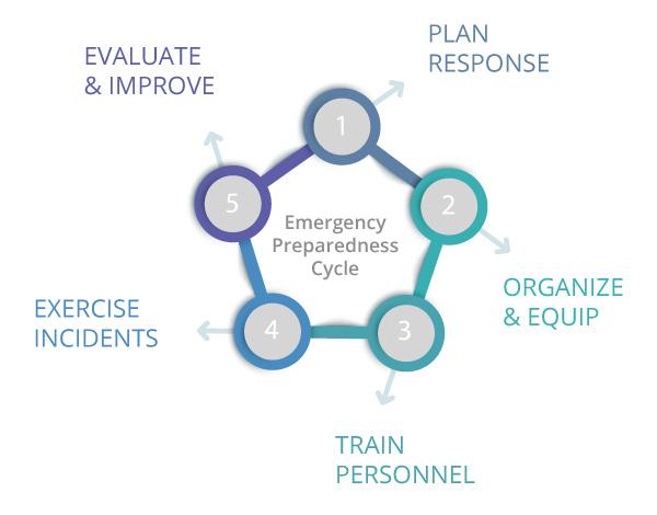 PREPAREDENESS CYCLE HEALTHCARE