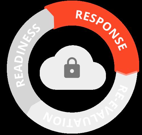 D4H response solutions